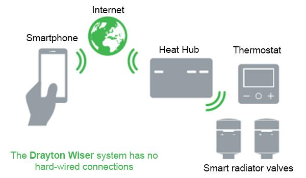Drayton Wiser Smart Heating Controls